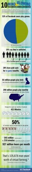 facebook-games-statistics