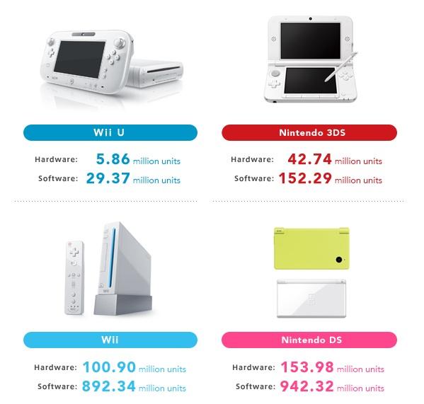 Nintendo_Sales