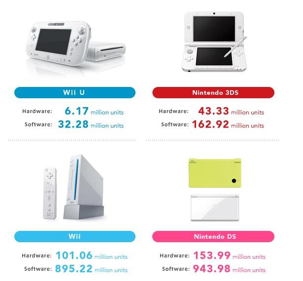 Nintendo sales to date