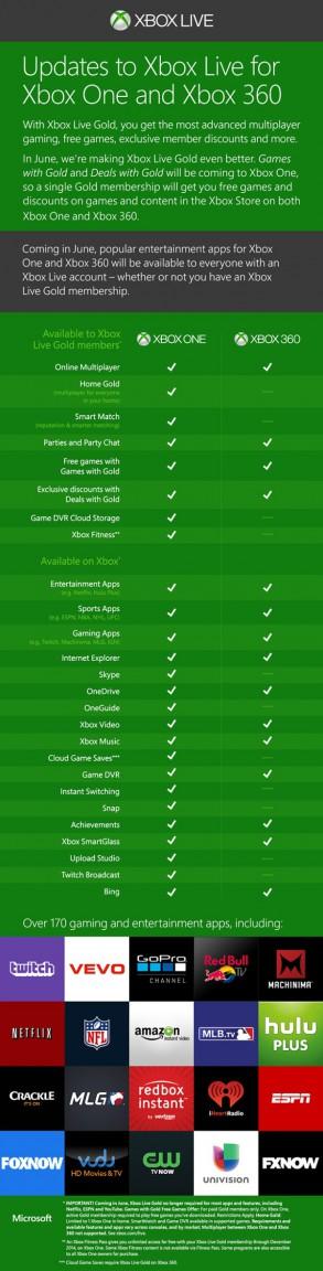 Xbox Digi Poster