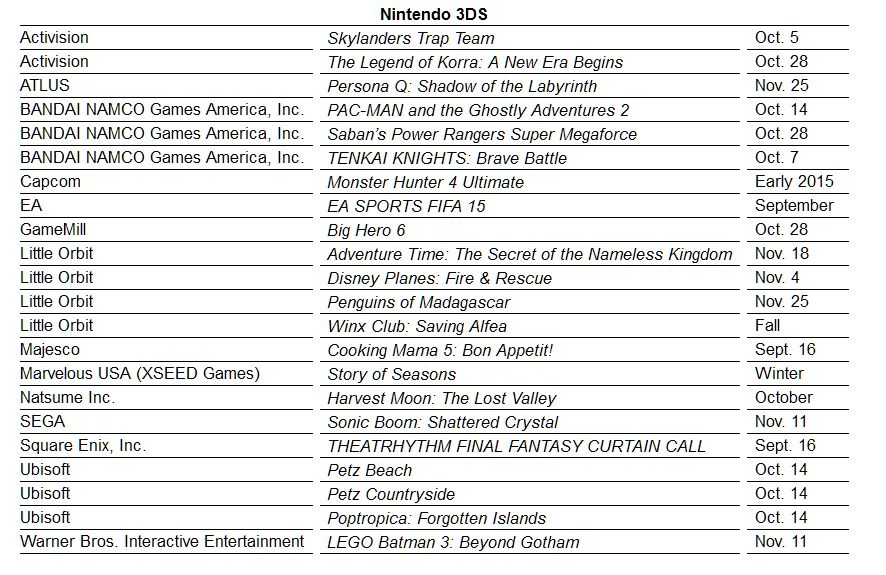 Nintendo release line-up: Bayonetta 2 dated, first 12 amiibo figures
