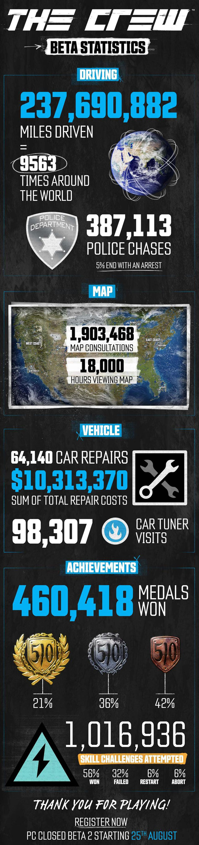 The Crew infographic