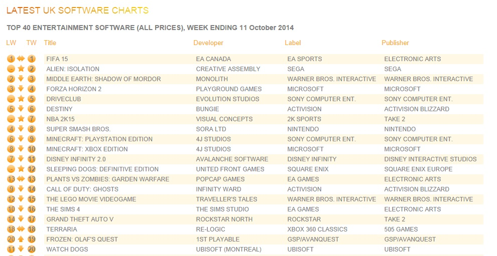 Alien: Isolation, Driveclub can't knock FIFA off UK top spot