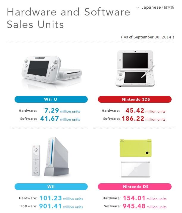 nintendo_sales_Sept30_2014
