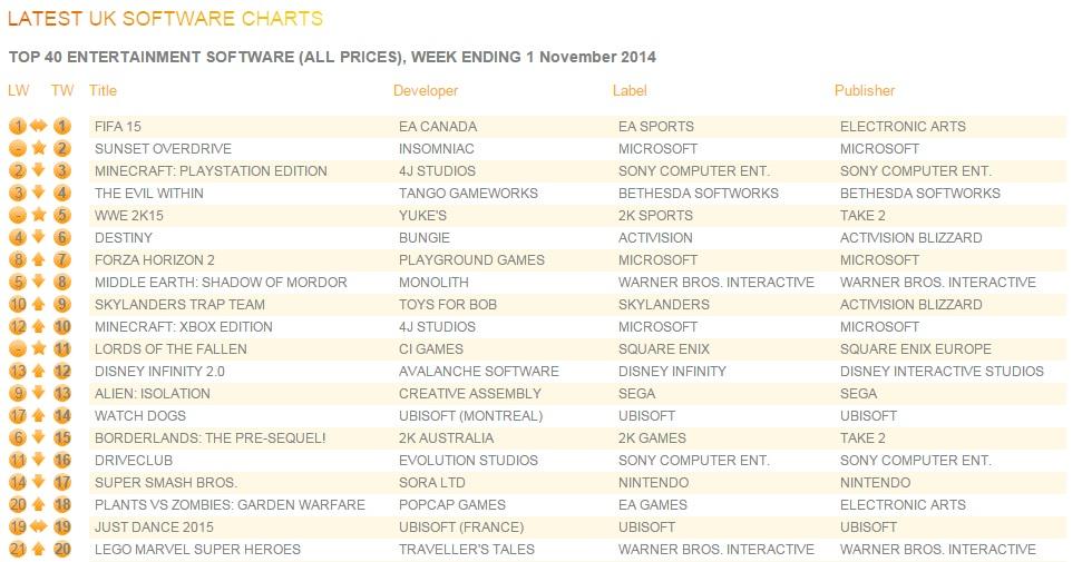 uk_charts_Nov3_2014