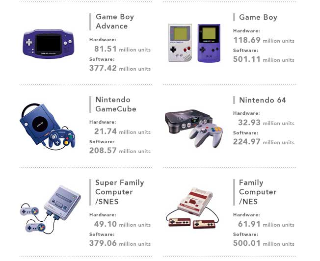 nintendo_hardware_sales_2