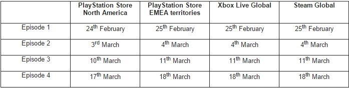 resident evil revelations 2 release dates