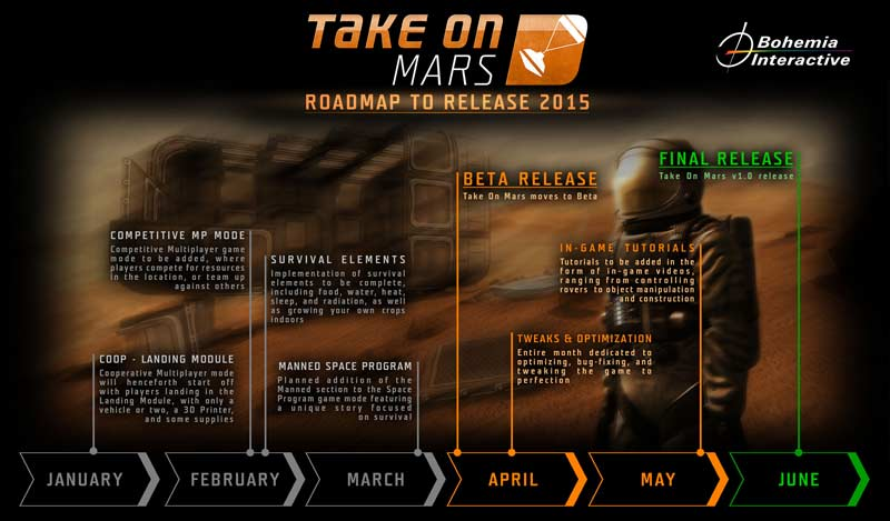 take_on_mars_roadmap