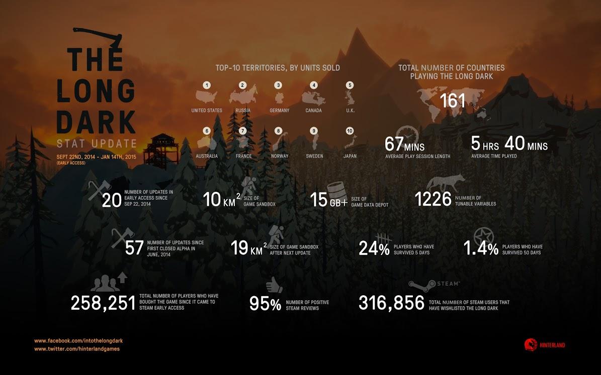 thelongdark_bythenumbers_jan2015