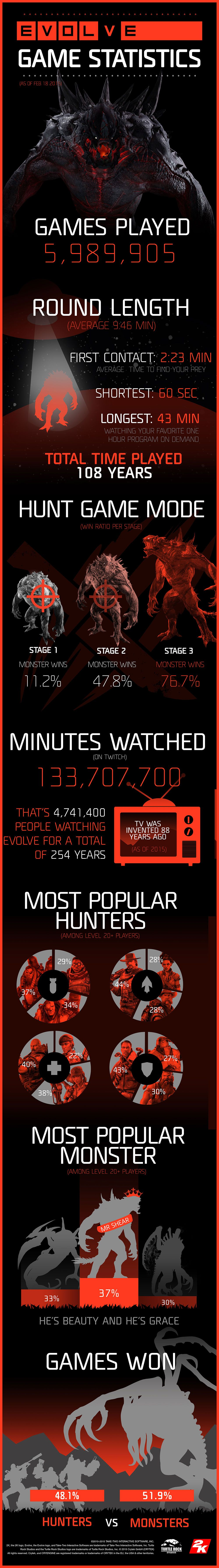 evolve_week_one_stats