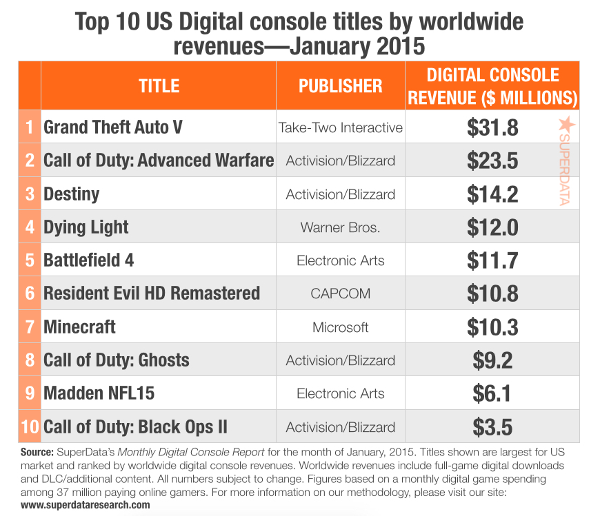 gta5_digital_revenue_superdata