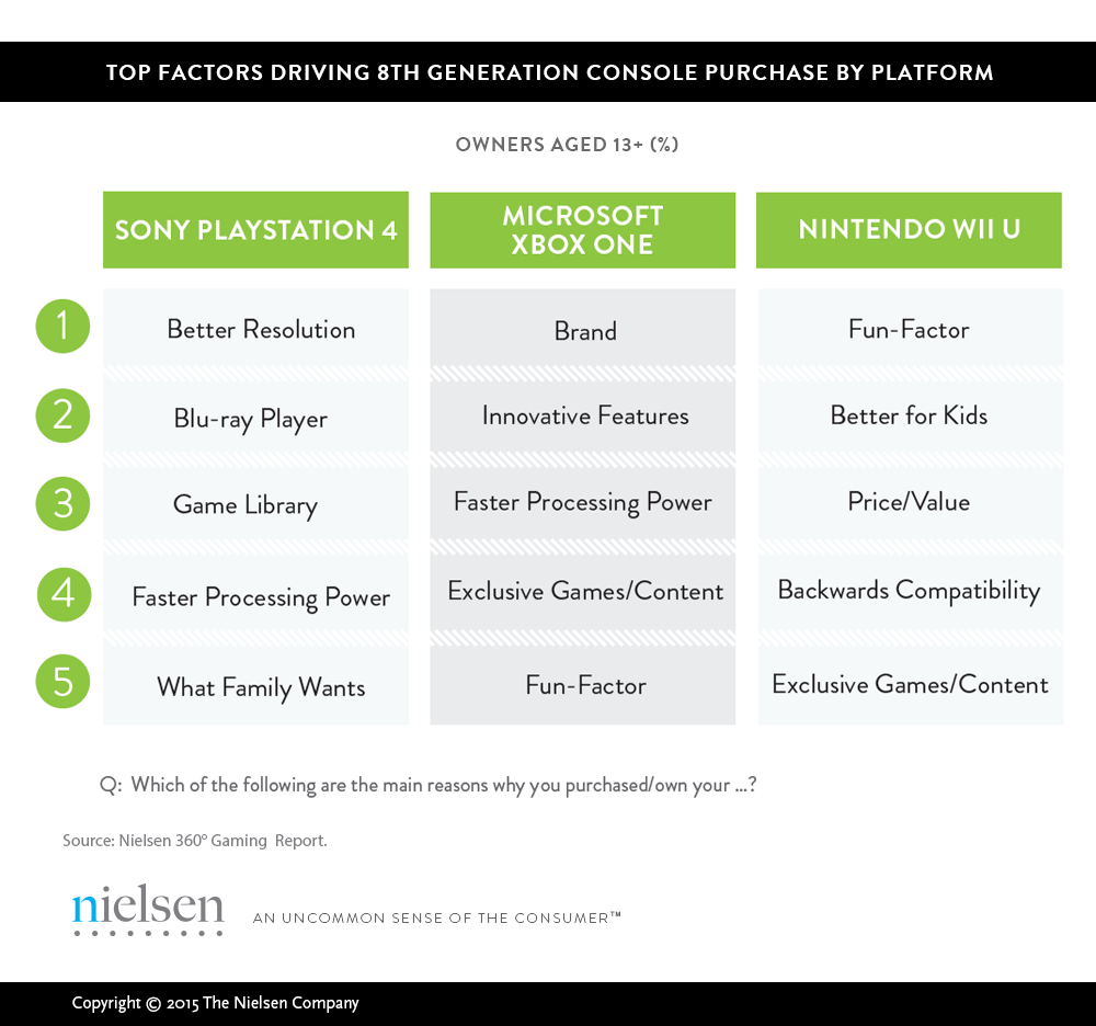nielsen_console_purchase_factors