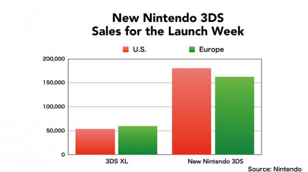 nintendo chart new 3ds
