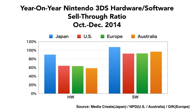 nintendo charts 3ds 2