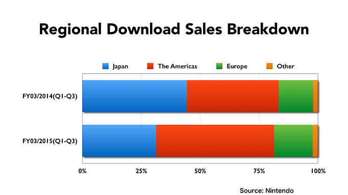nintendo download sale chart regional