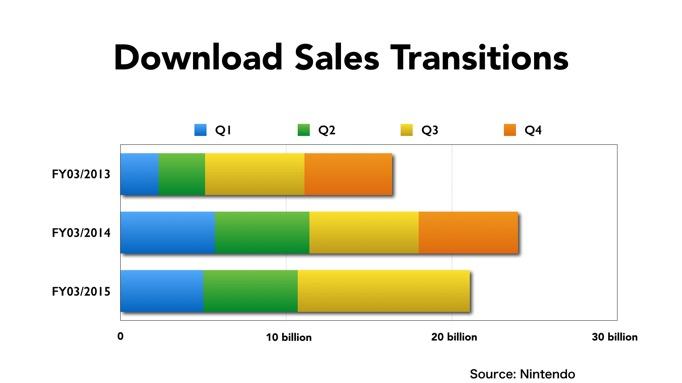 nintendo download sales chart