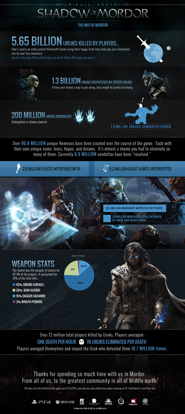 shadow of mordor player stats