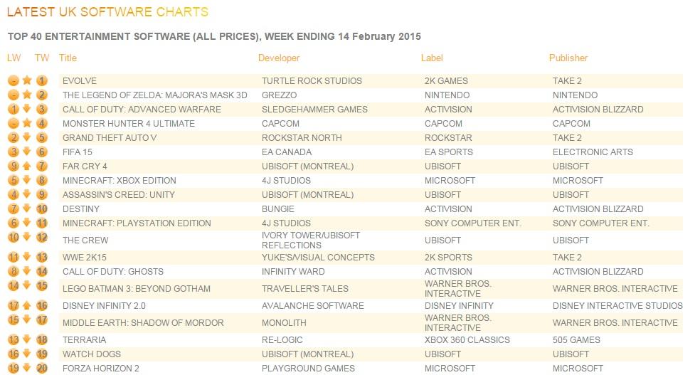 uk_charts_Feb16_2015