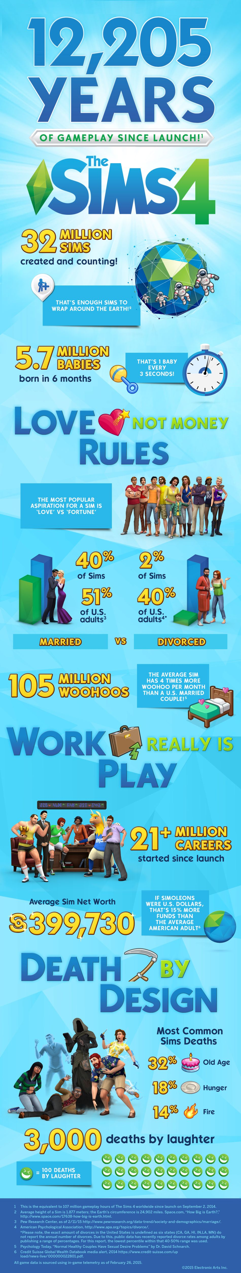 EA_TheSims4_Infographic_Finaljpg