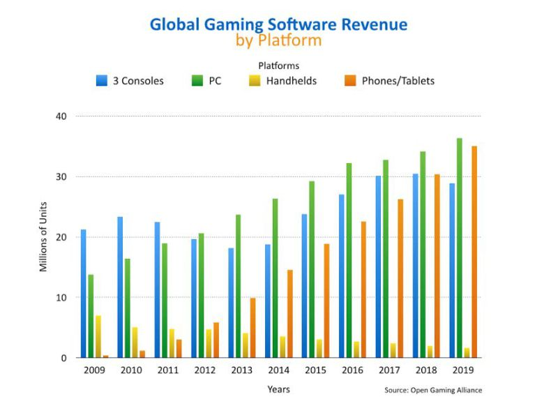 global_gaming_software_estimated_worth