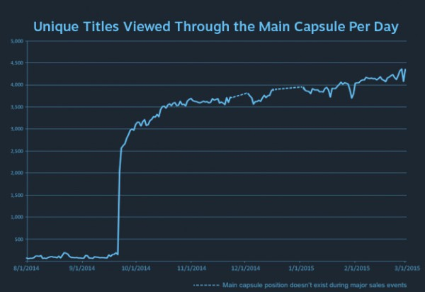steam_discovery_update_graph