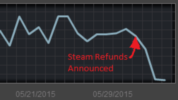steam refunds graph