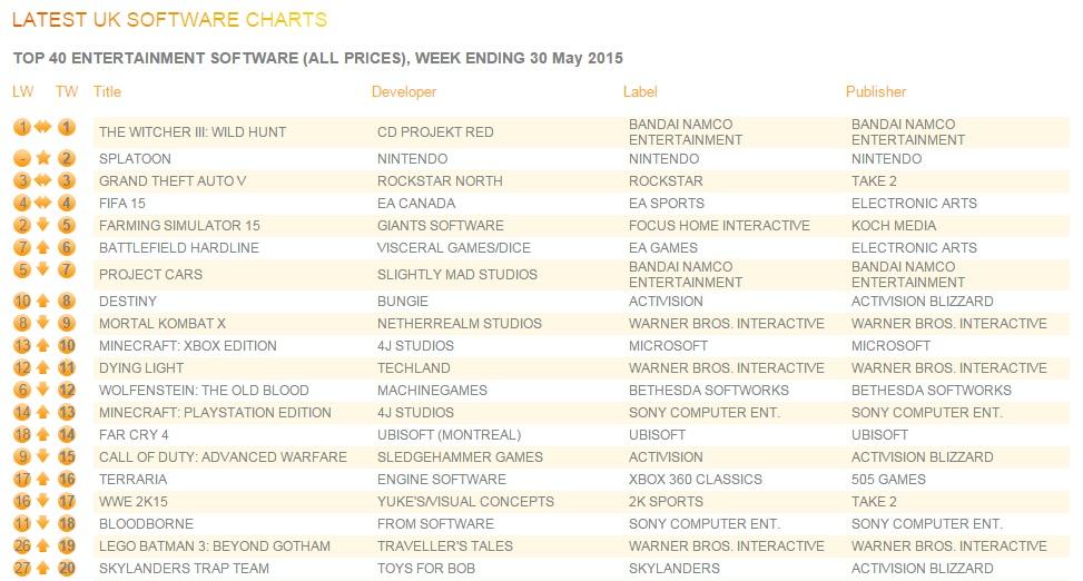uk_charts_june1_2015