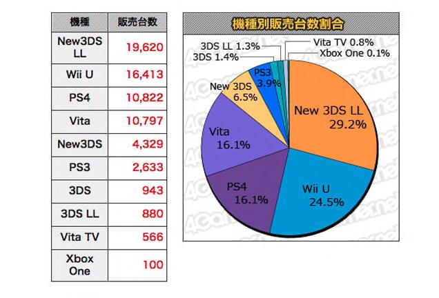 week_of_june_8_xbox_one_japan_sales