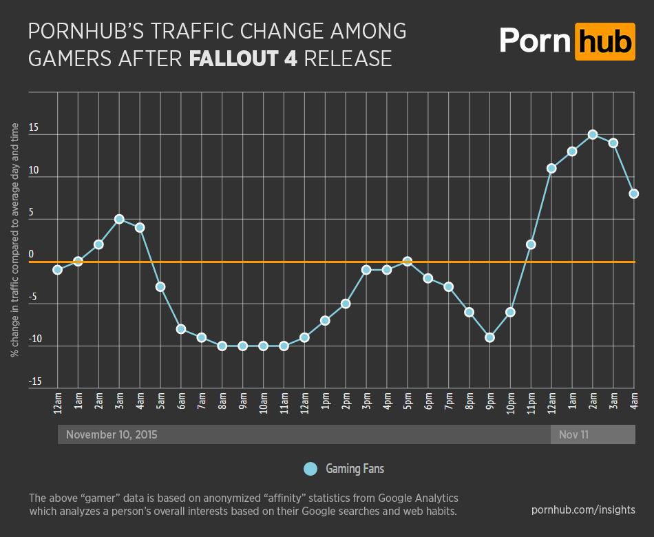 fallout_4_pornhub_traffic_dip