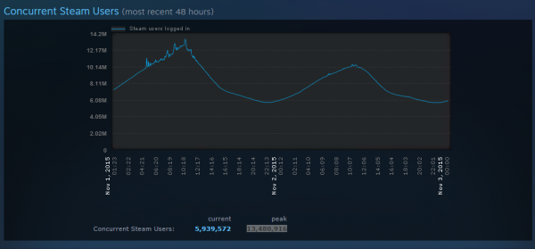 steam_13m_concurrent_users_1