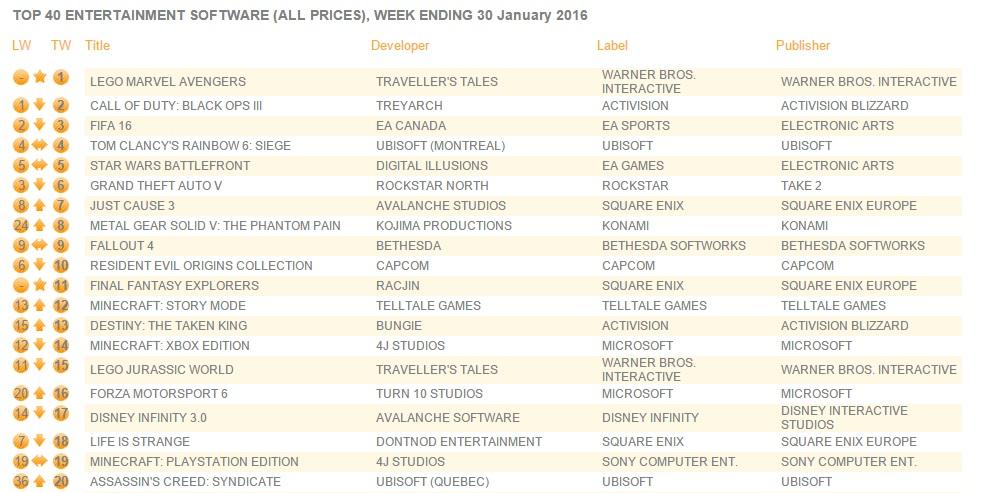 uk_charts_feb1_2016