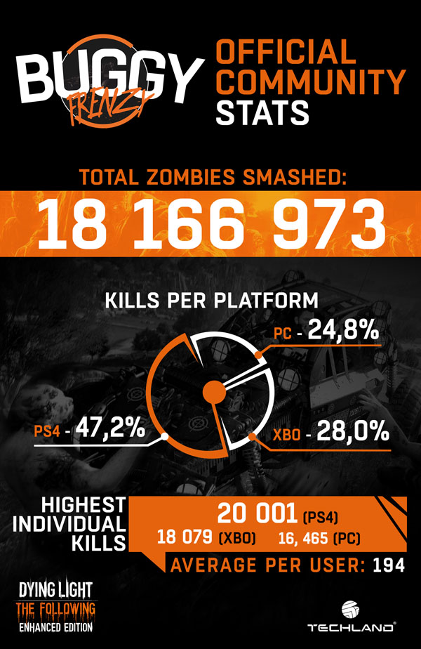 Dying_Light_Buggy_Frenzy_Infographic