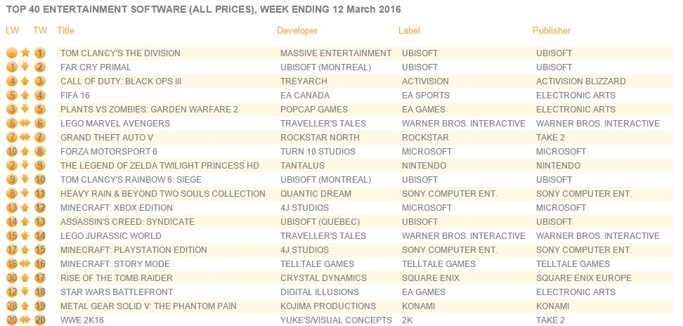 uk_charts_march_14_2016