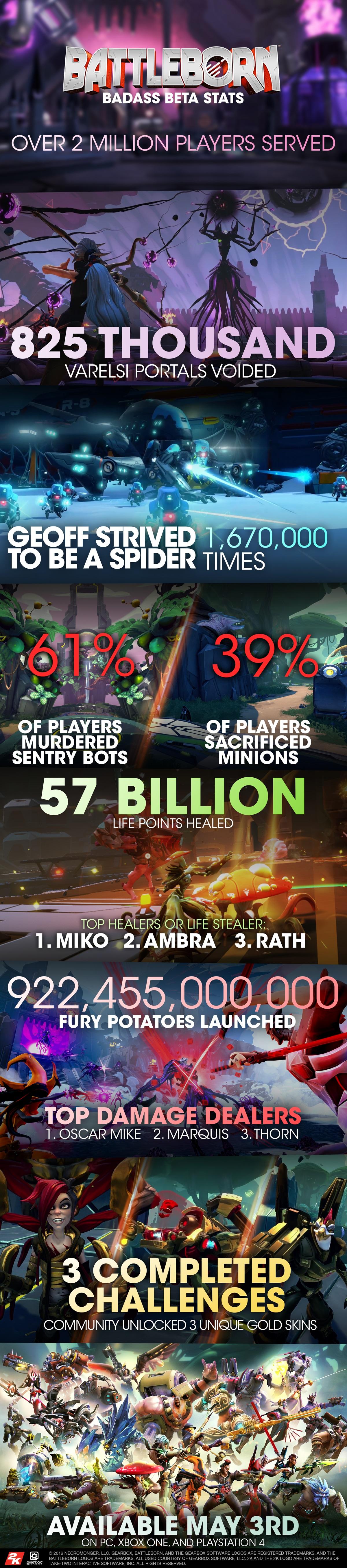 battleborn_beta_infograph