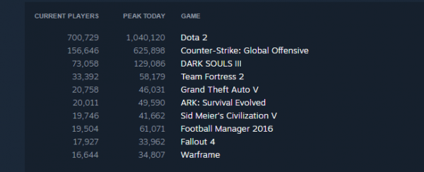 dark_souls_3_steam_concurrent_1