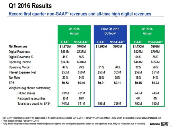 acti-blizz_q1fy16_slide_6