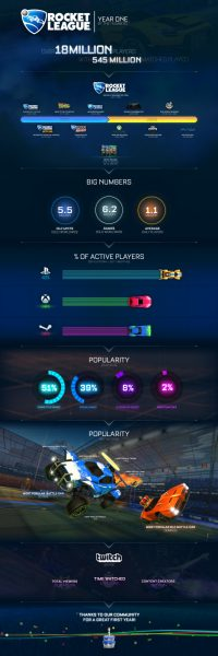 Rocket League Infographic