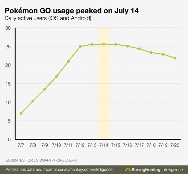 pokemon_go_peak_usage (2)
