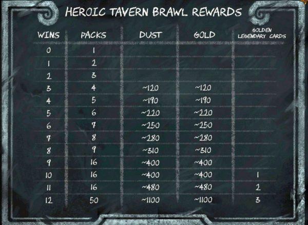 heroictavernbrawlrewards