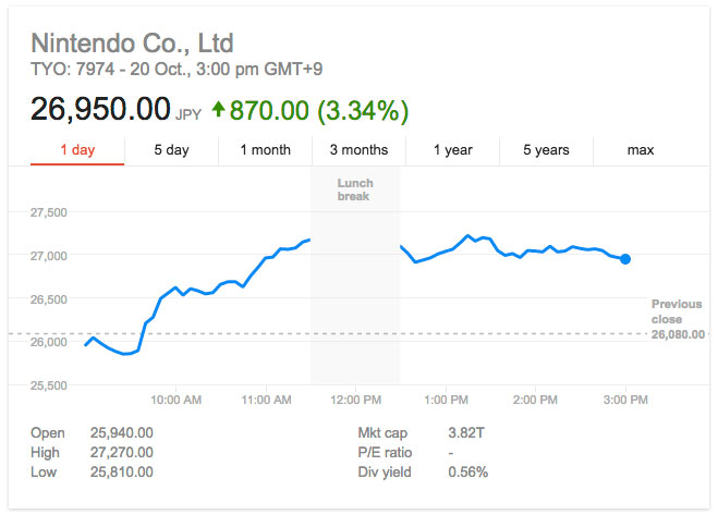 nintendo_stock_google_finance_20161020