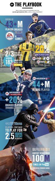 ea-earnings-fy17-infographic