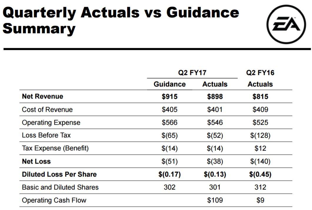 Revenue Update on Electronic Arts(NASDAQ:EA)