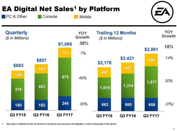 ea_q3_17_digital_platform_sales
