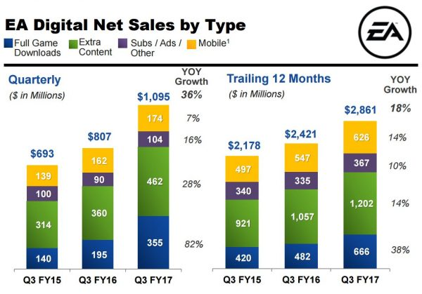 ea_q3_17_digital_type_sales