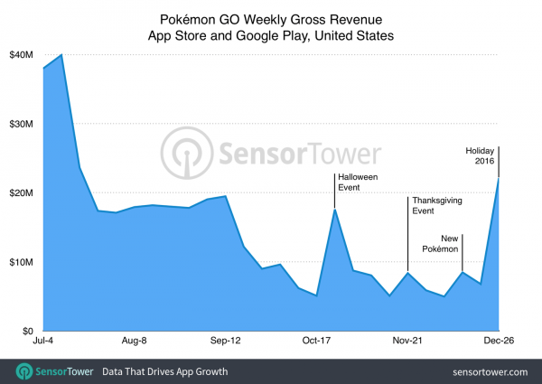 pokemon_go_gross_revenue_last_week_in_2016_us_1