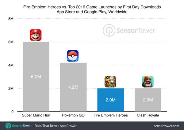 fire-emblem-heroes-first-day-downloads-sensor-tower