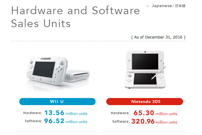 the wii u has sold through 13 5 million units making it officially