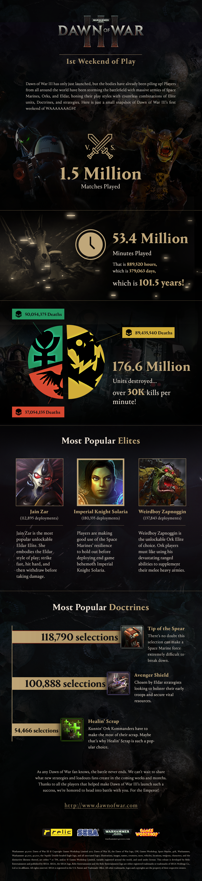 Dow3_Infographic_1stWeekend