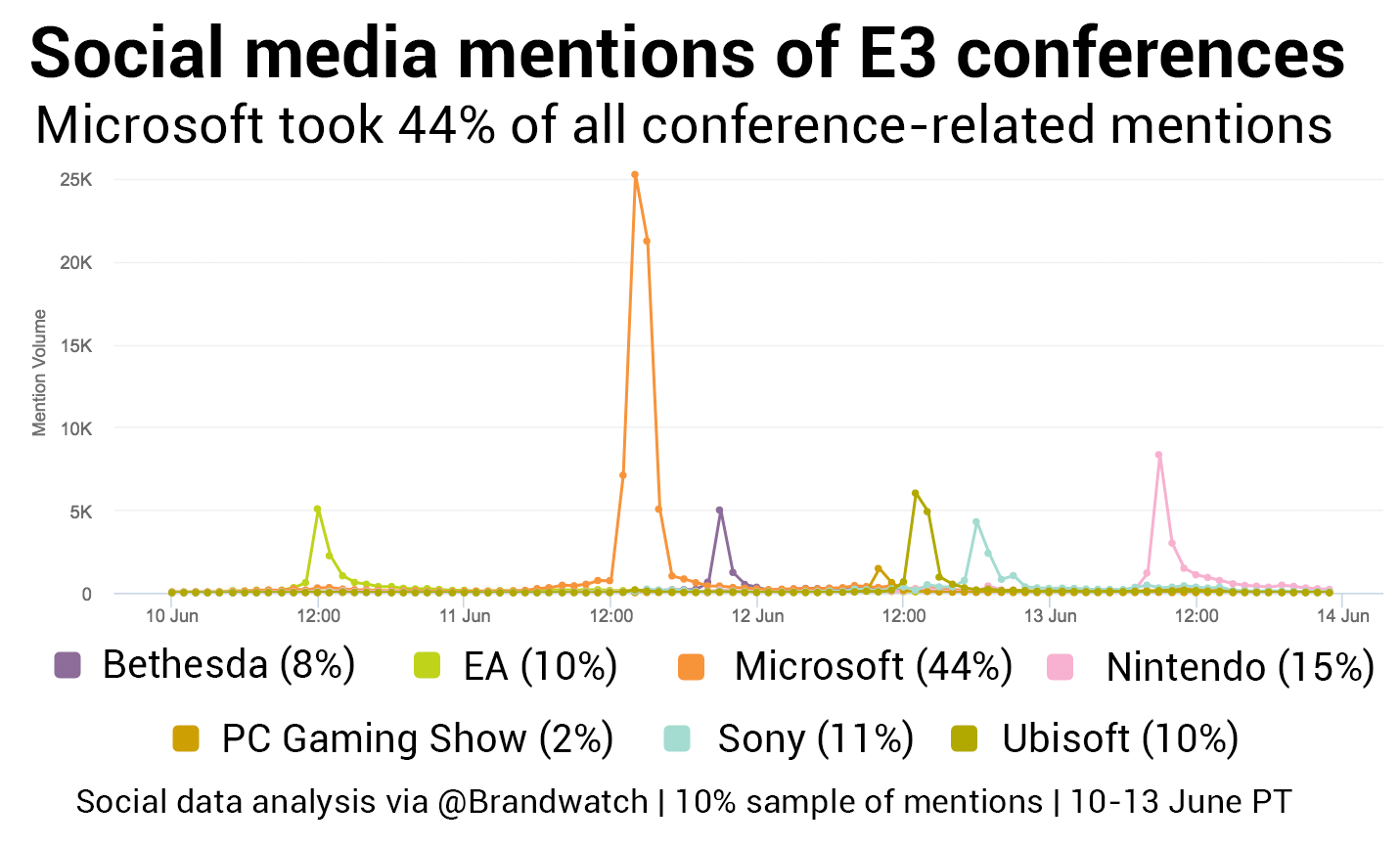 e3 2017 conference mentions