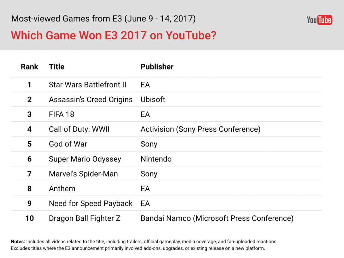 youtube_e3_2017_video_rankings